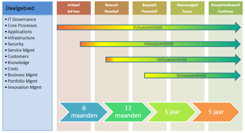 IT Maturity scan voor IT afdelingen en IT bedrijven