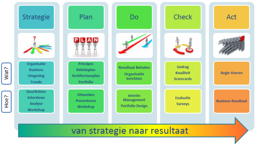 IT Strategie ontwikkeling, Business & IT Alignment